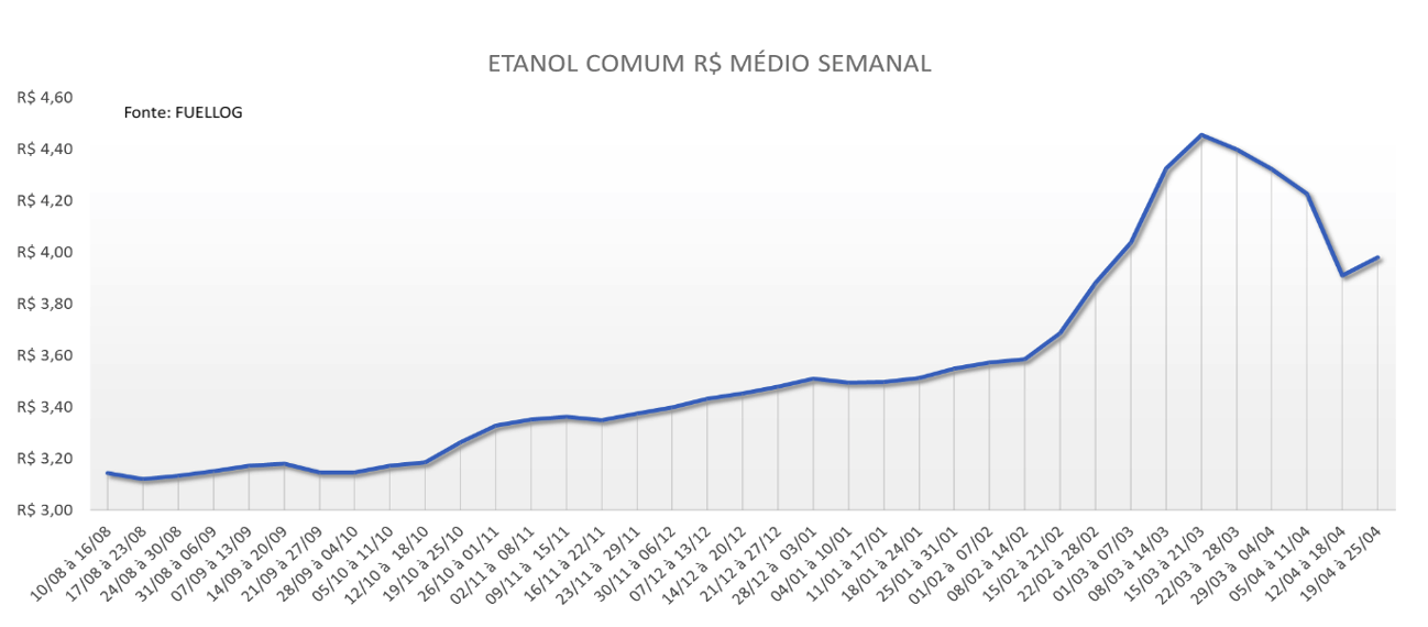 tabela preço médio etanol comum abril de 2021