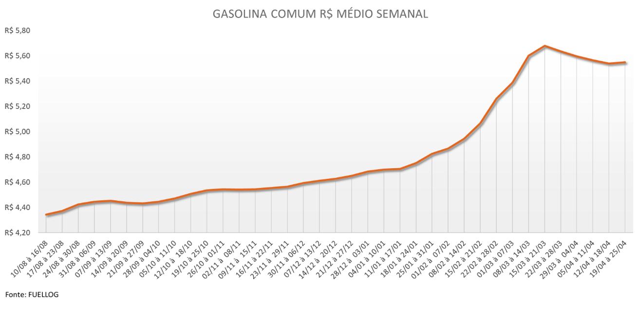 Tabela com o preço médio da Gasolina Comum em abril de 2021