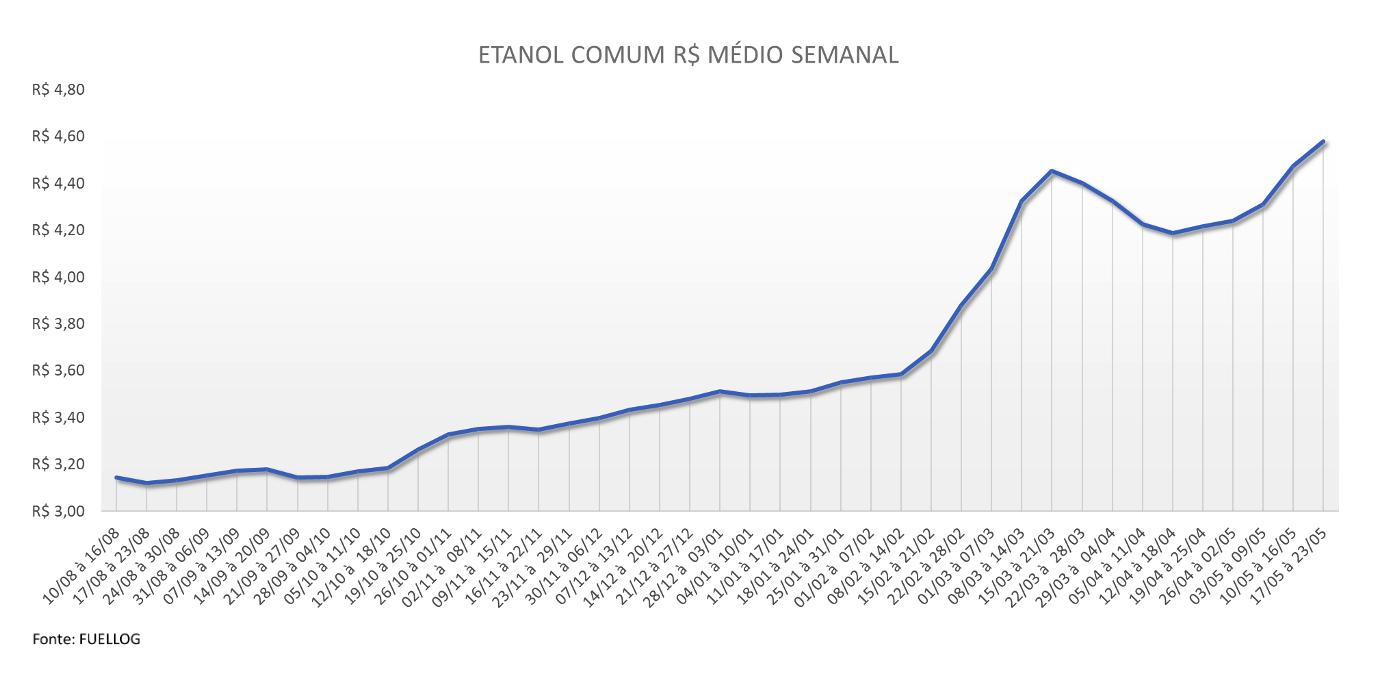 tabela com a média semanal do preço do etanol comum