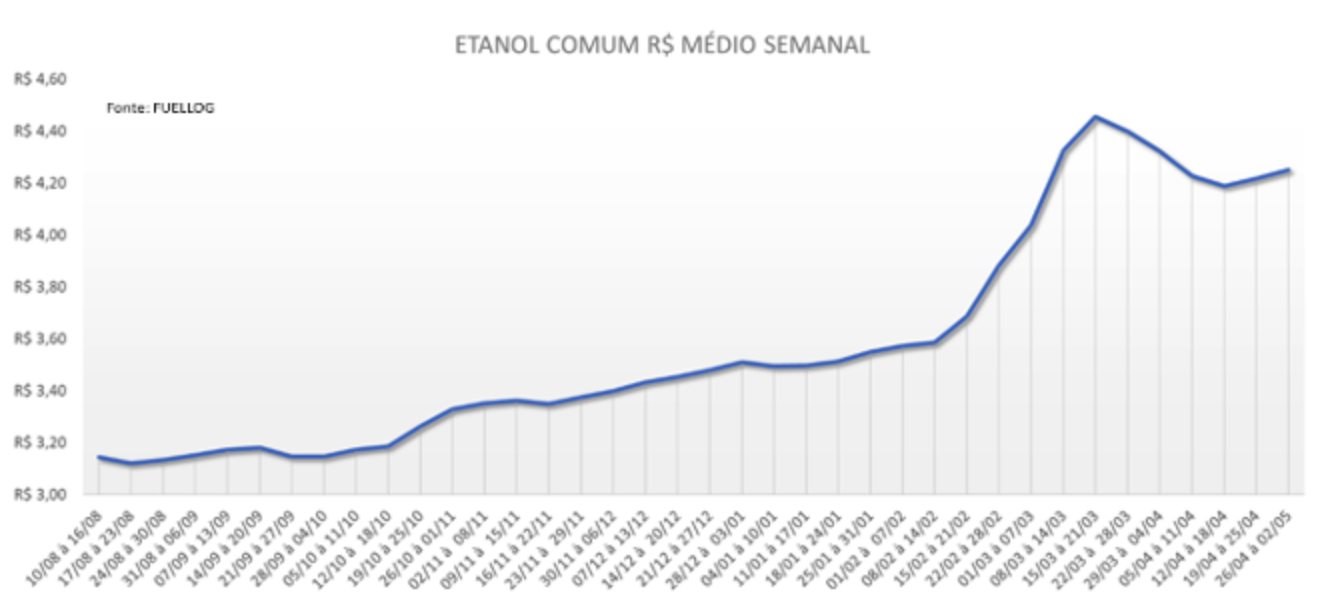 Tabela com a média semanal no preço do Etanol Comum