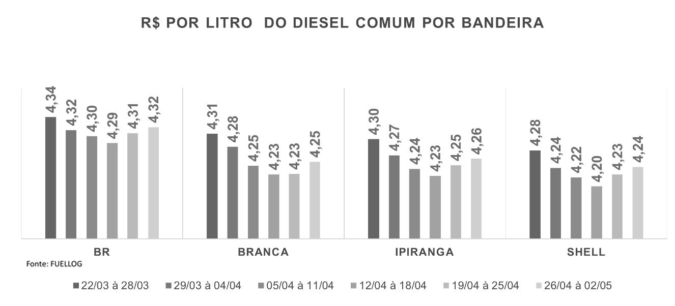 Tabela com a variação do Diesel Comum por bandeira
