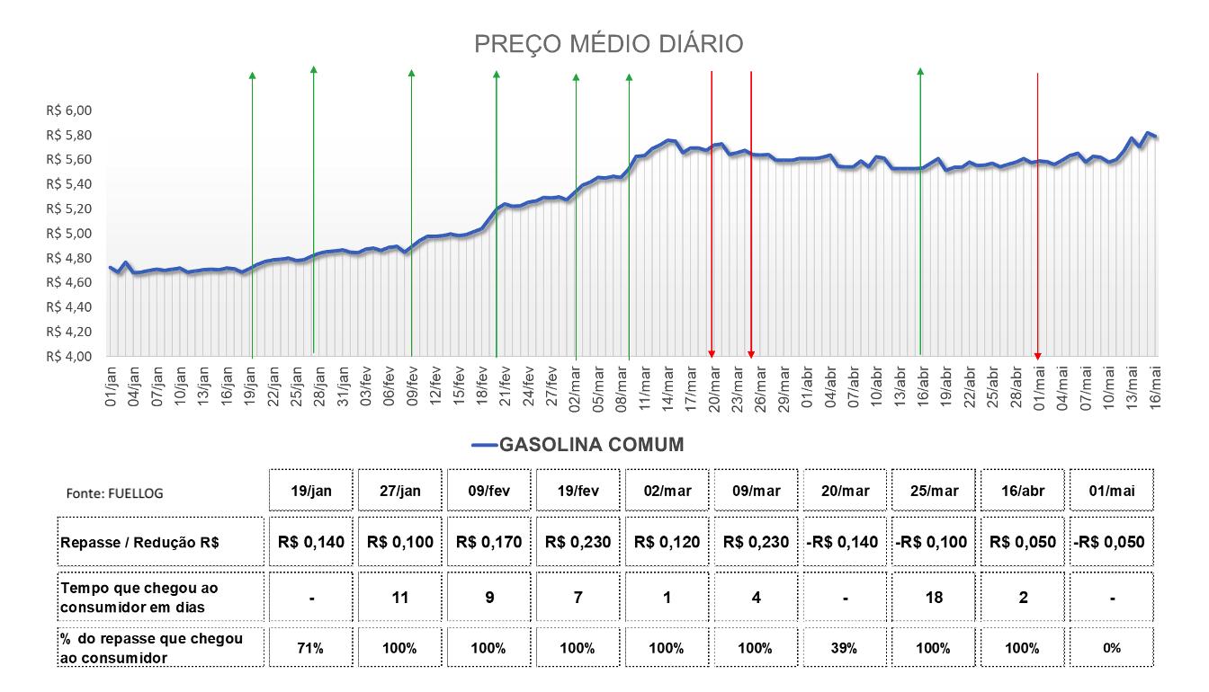 Tabela com a variação do preço da gasolina comum em 2021