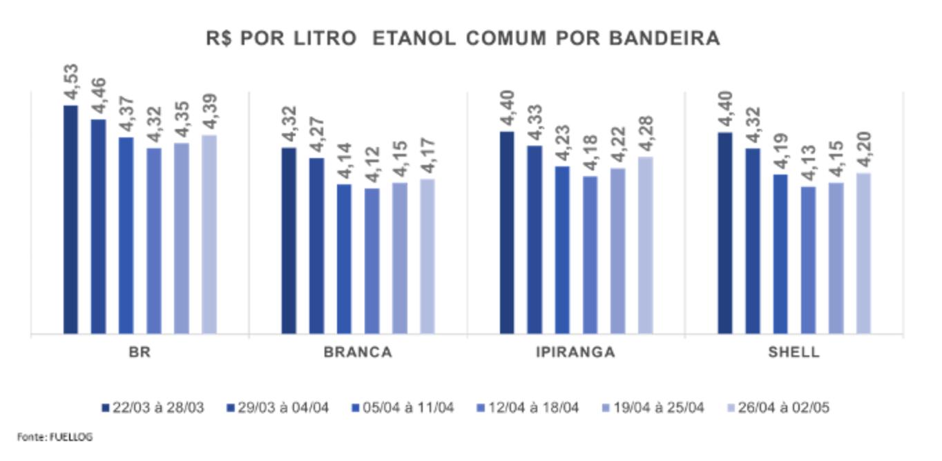 Tabela com a variação no preço do Etanol Comum por bandeira