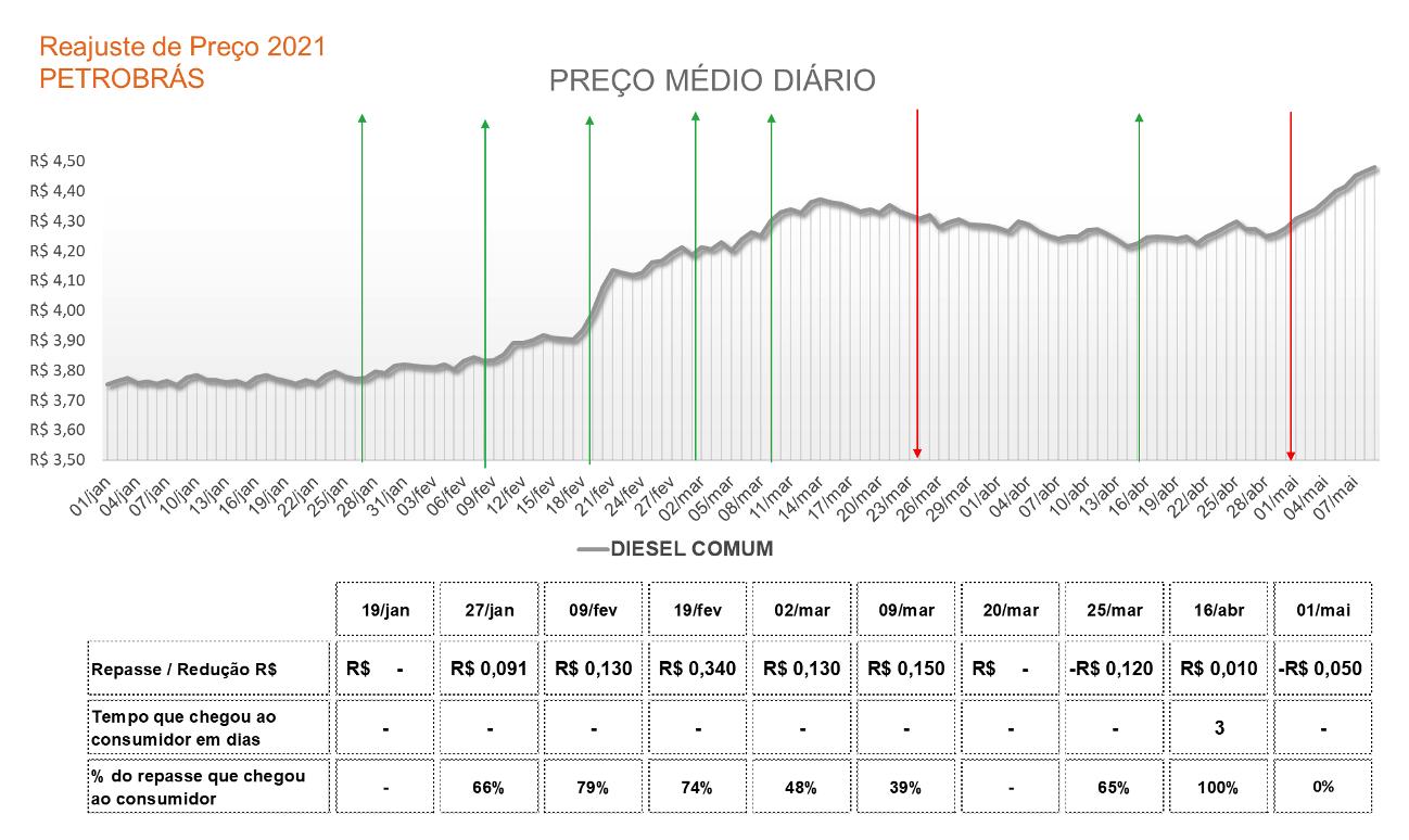 Tabela com a variação no preço do diesel comum em 2021