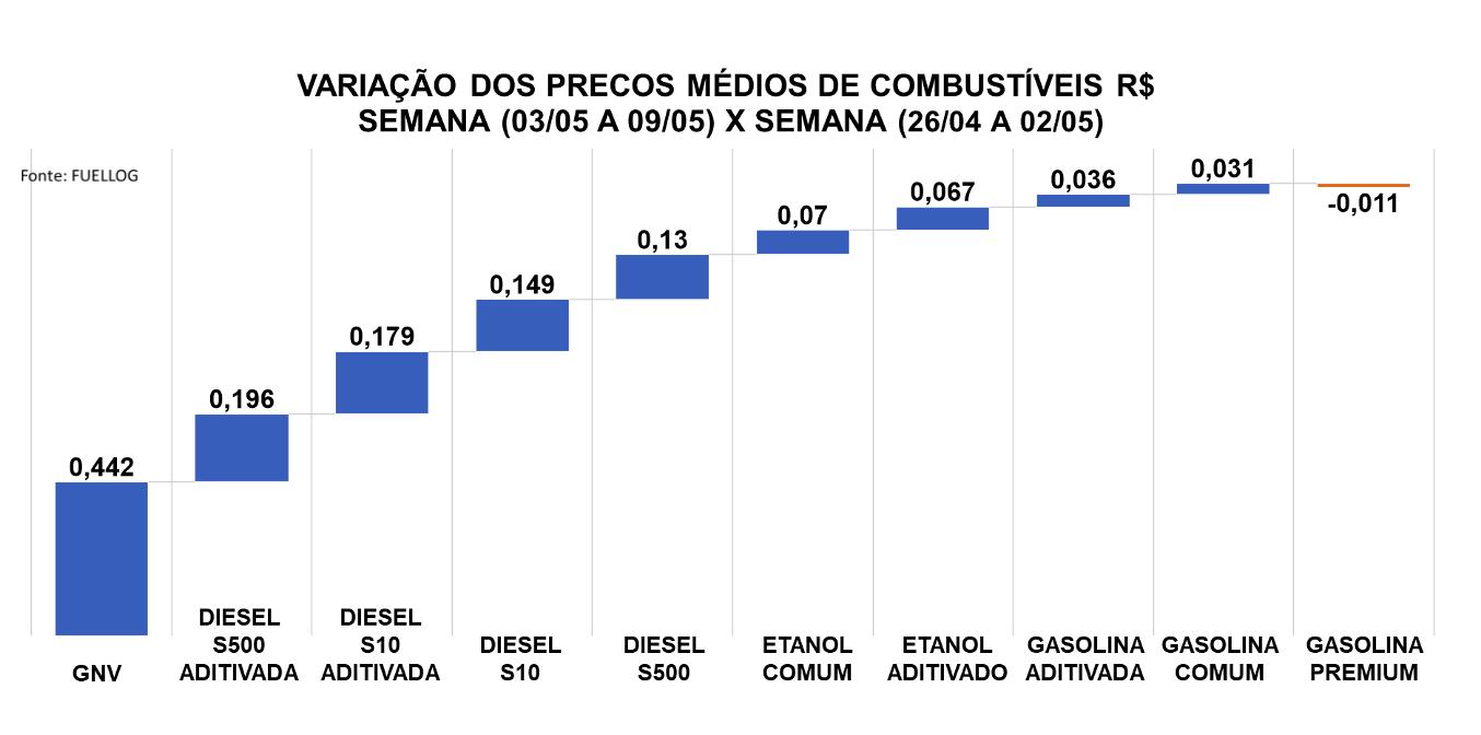 Tabela com a variação no preço dos combustíveis no início de maio