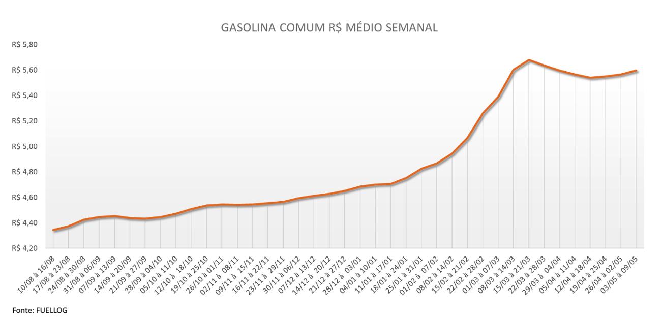 Tabela com a variação semanal no preço da Gasolina Comum