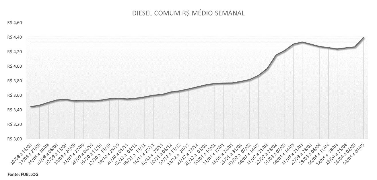 Tabela com a variação semanal no preço do Diesel Comum