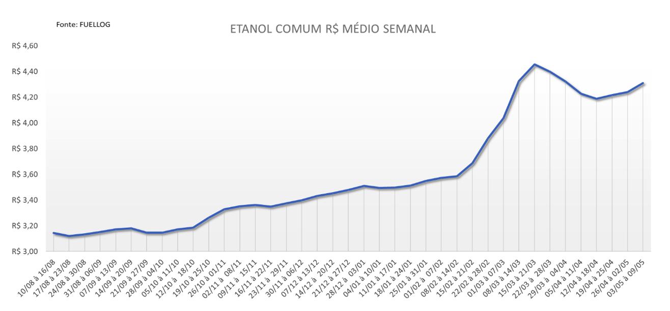 Tabela com a variação semanal no preço do Etanol Comum