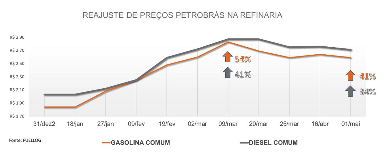 Tabela com o histórico do reajuste de preços da petrobras na refinaria