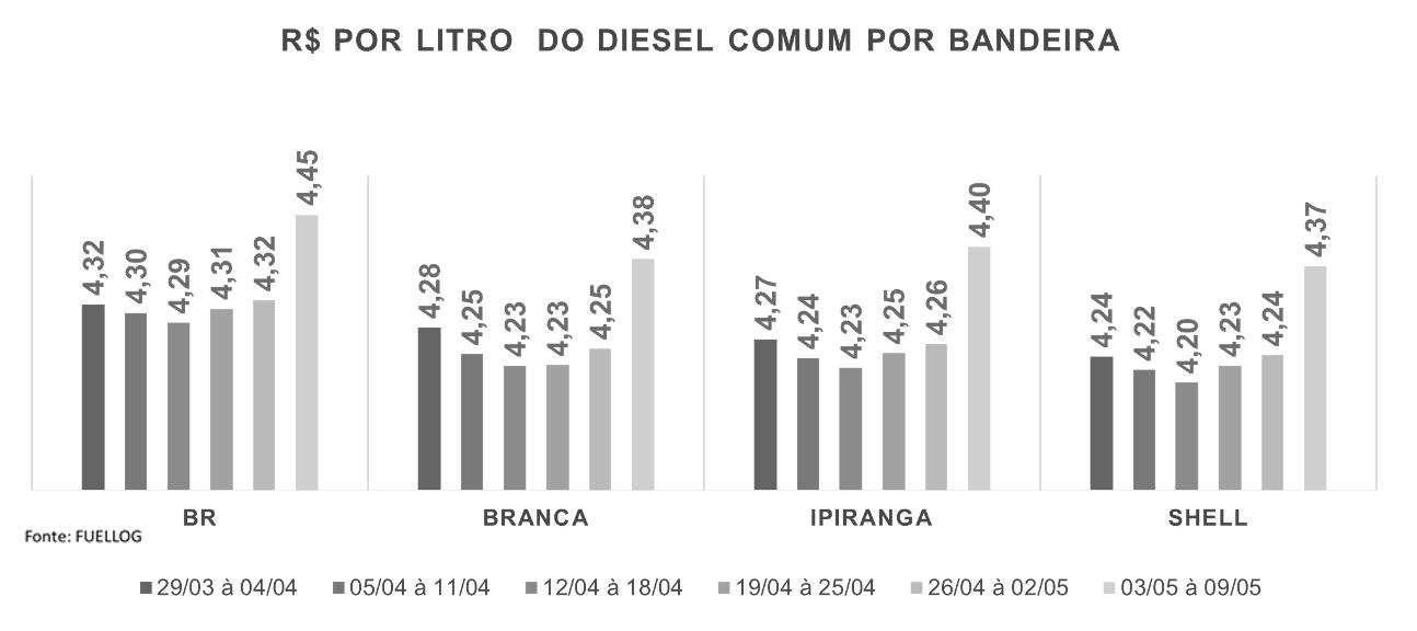 Tabela com o preço do Diesel Comum por bandeira