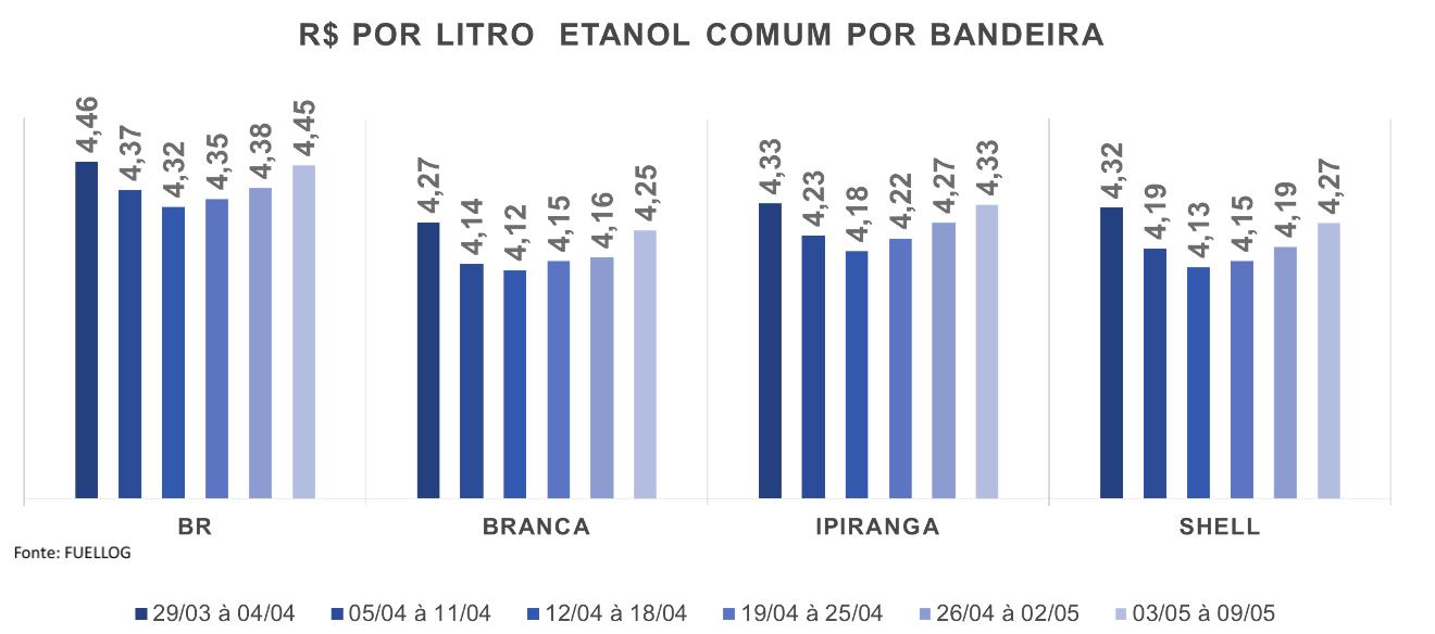 Tabela com o preço do Etanol Comum por bandeira