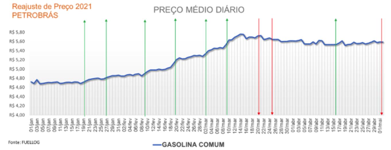 Tabela com o preço médio diário da gasolina comum
