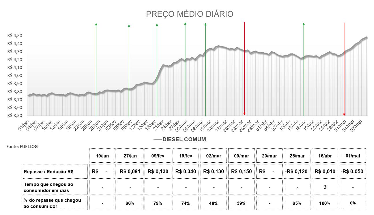 Tabela com o preço médio diário do Diesel Comum