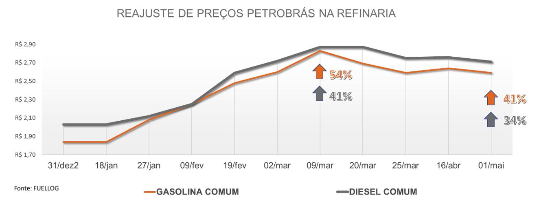 Tabela com o reajuste de preço da gasolina e do diesel