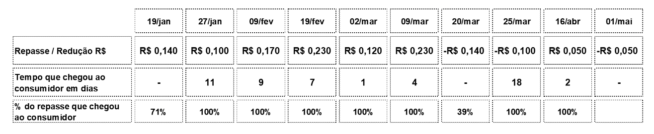 Tabela com a variação do preço da gasolina comum