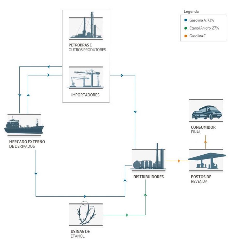 Cadeia de Comercialização e a Composição dos Preços da Gasolina