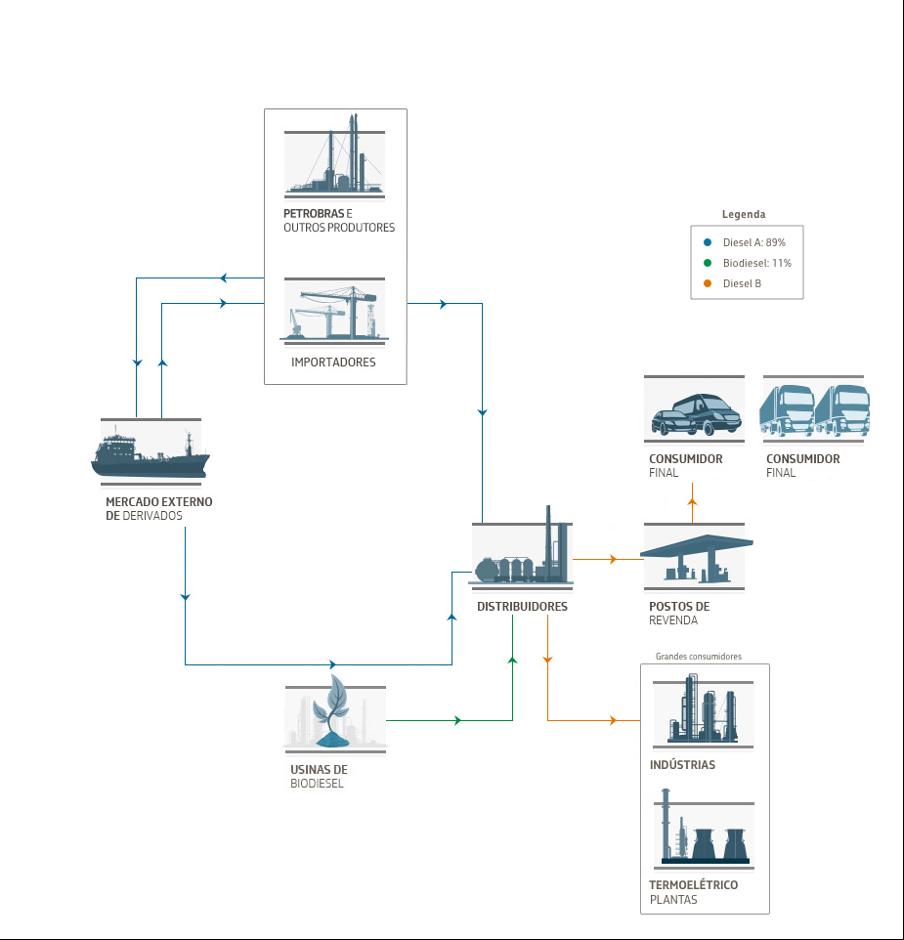 Cadeia de Comercialização e a Composição dos Preços do Diesel