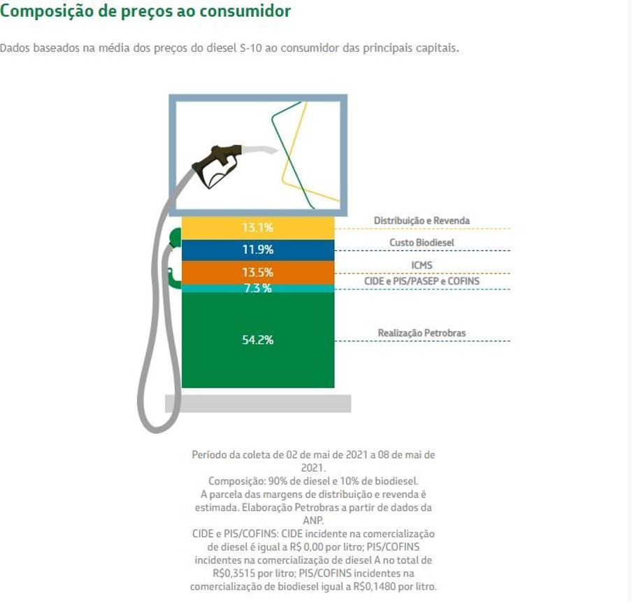 Tabela com a composição do preço do diesel ao consumidor