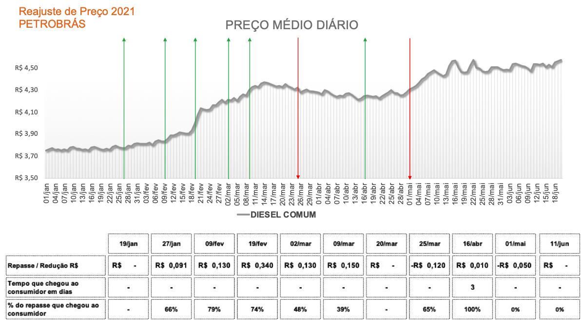 Tabela com a média no preço do diesel comum