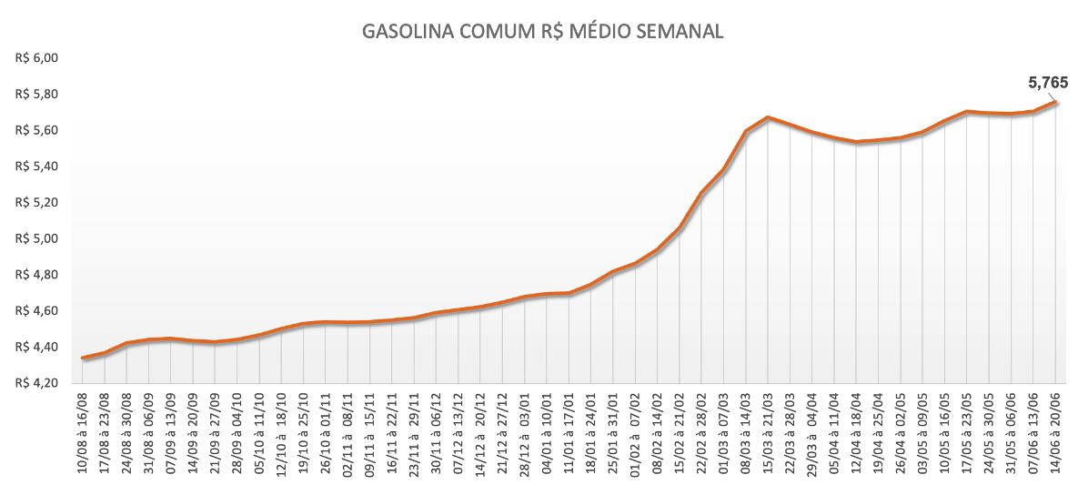 Tabela com a média semanal no preço da gasolina comum
