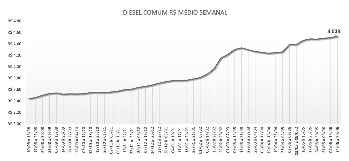 Tabela com o preço do diesel comum por semana
