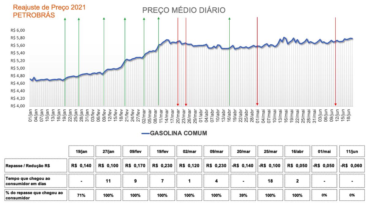 Tabela com o reajuste no preço da gasolina comum