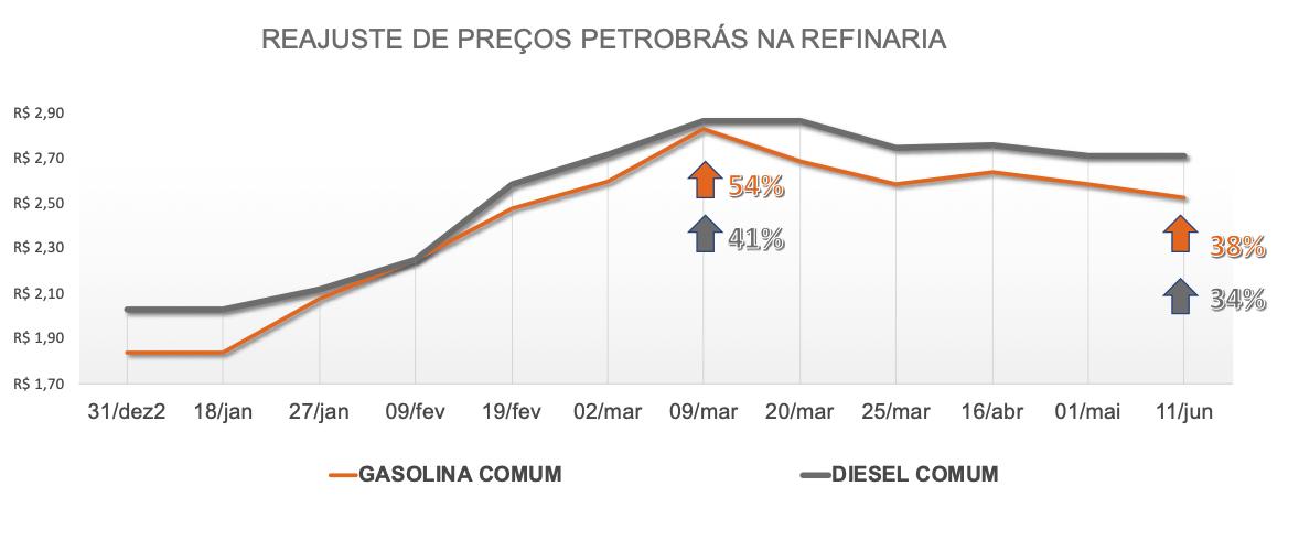 Tabela com o reajuste no preço da gasolina e diesel nas refinarias