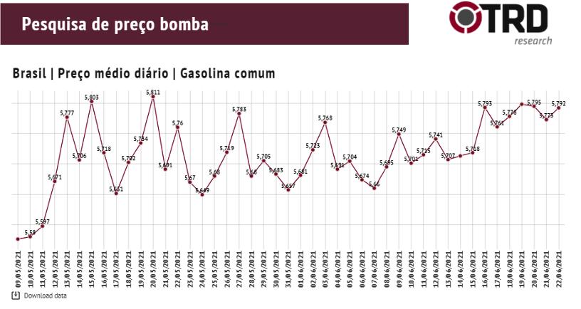 Tabela preço de bomba diário