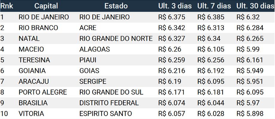 lista do preço da gasolina comum por estado do Brasil