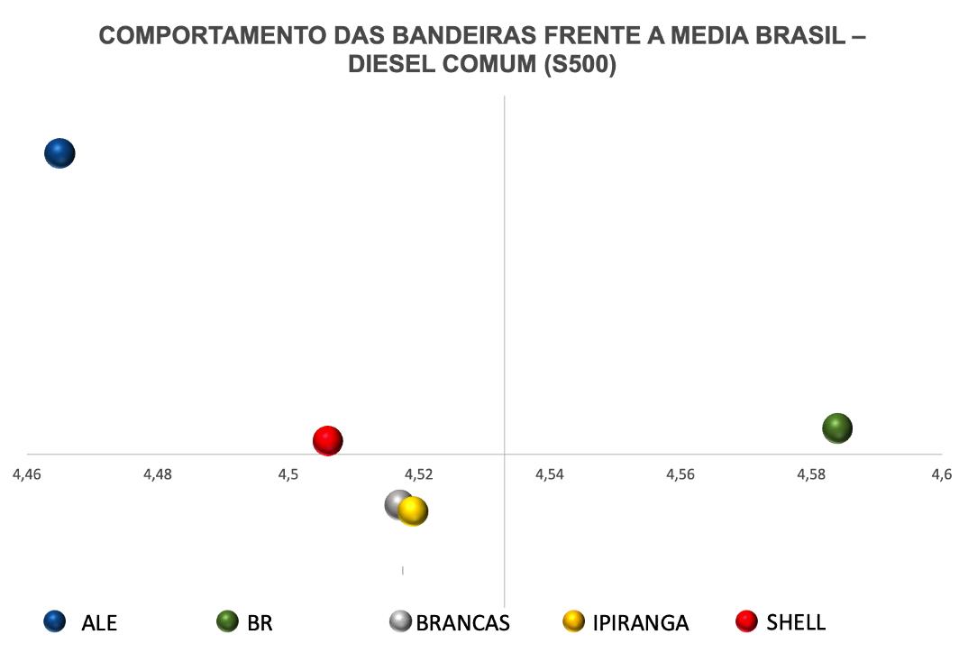 Movimentação do preço do diesel comum por bandeira no Brasil