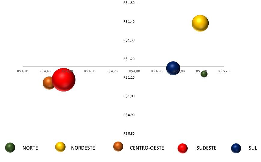 Preço do Etanol Comum por região no Brasil