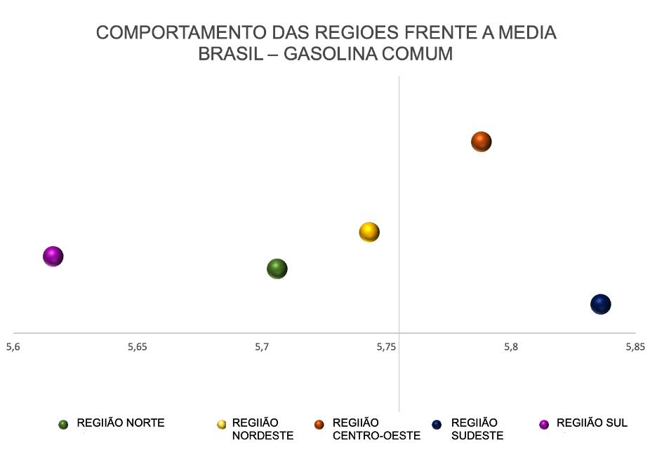 Preço médio da gasolina comum nas regiões do Brasil