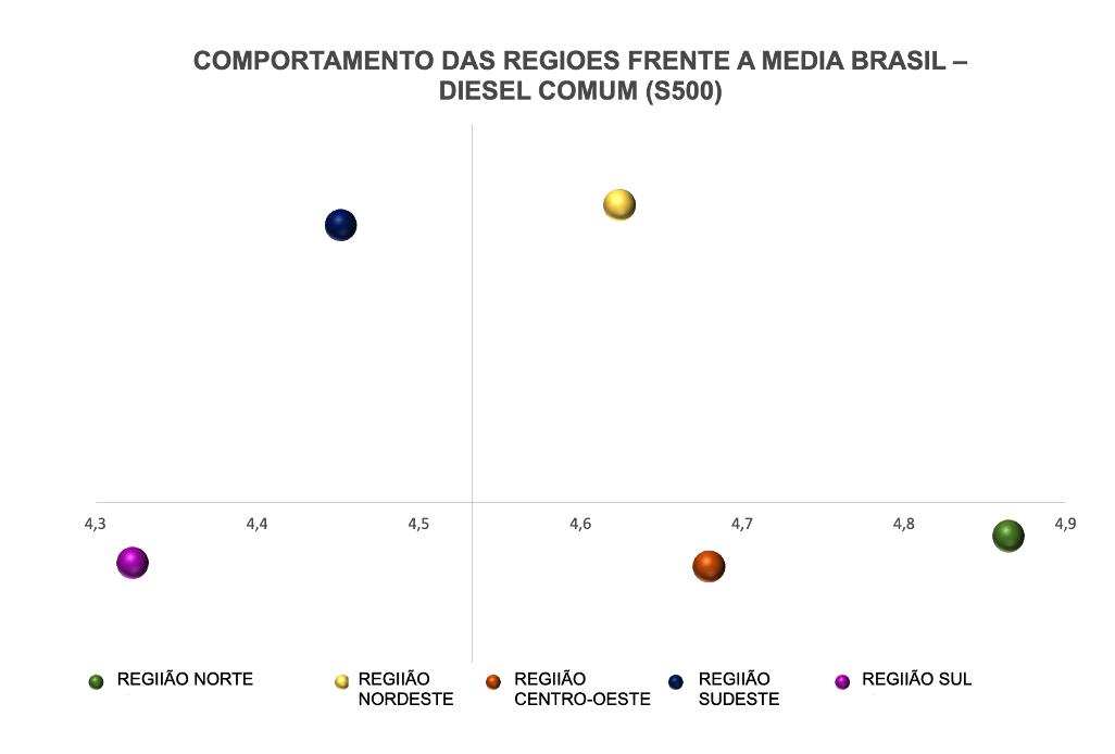 Preço médio do diesel comum nas regiões do Brasil