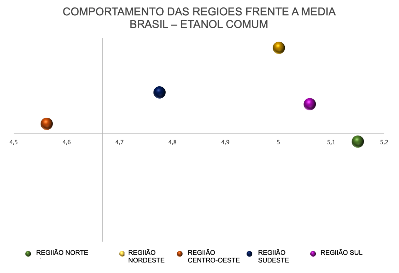 Preço médio do etanol comum nas regiões do Brasil
