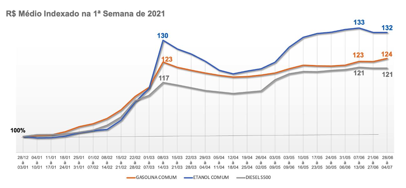 Preço médio dos combustíveis no primeiro semestre de 2021