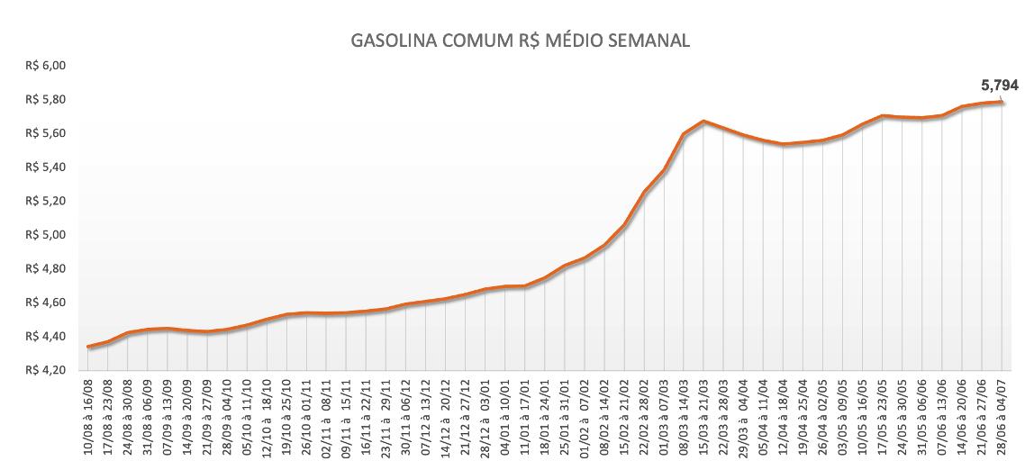Preço médio semanal da gasolina comum