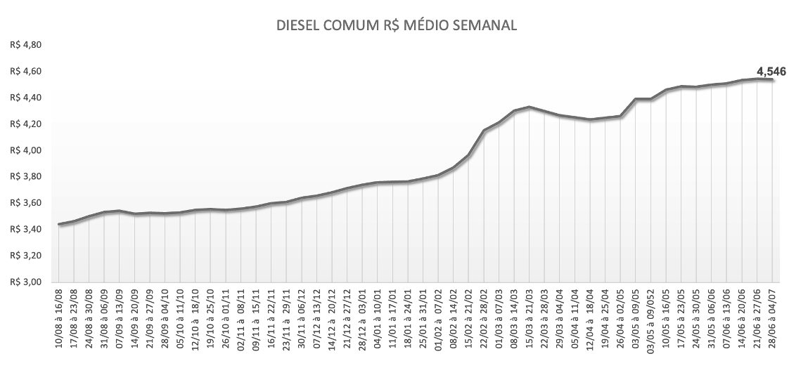 Preço médio semanal do Diesel Comum