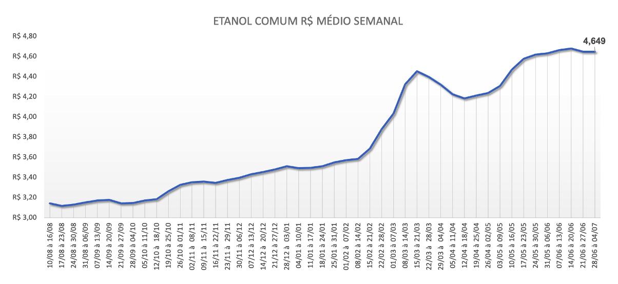Preço médio semanal do etanol comum
