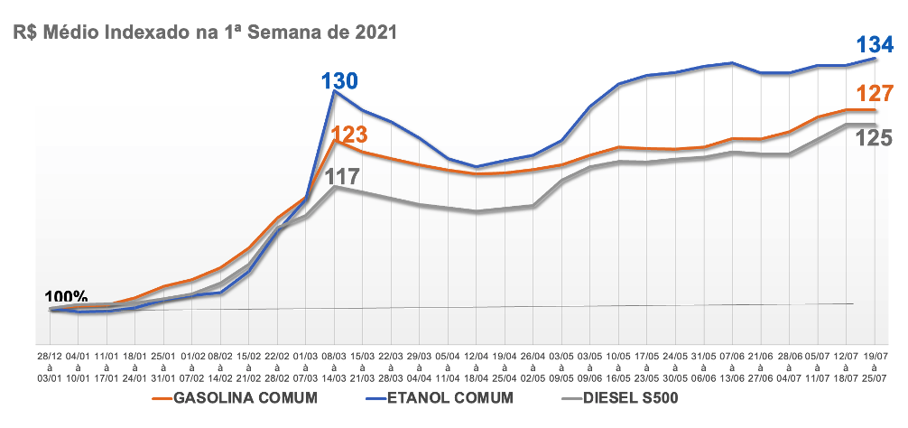 Tabela com o preço médio dos combustíveis em 2021