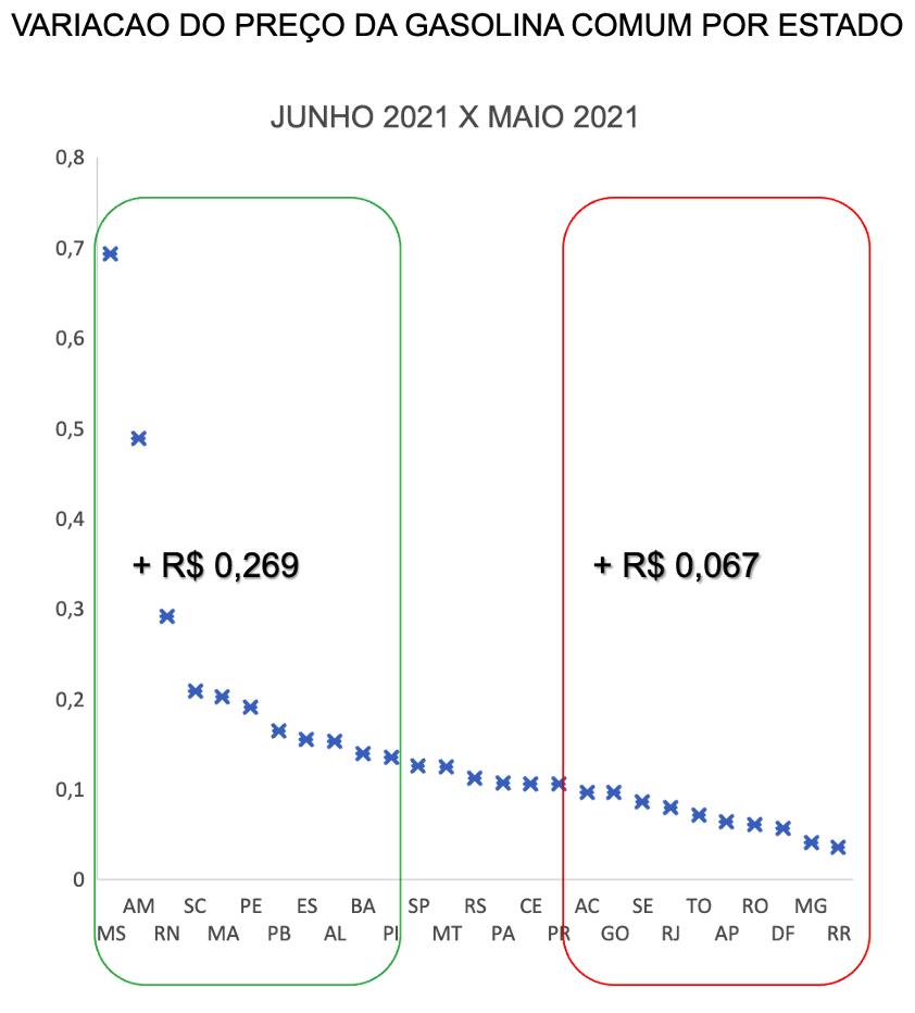 Variação do preço da gasolina comum por estado no Brasil