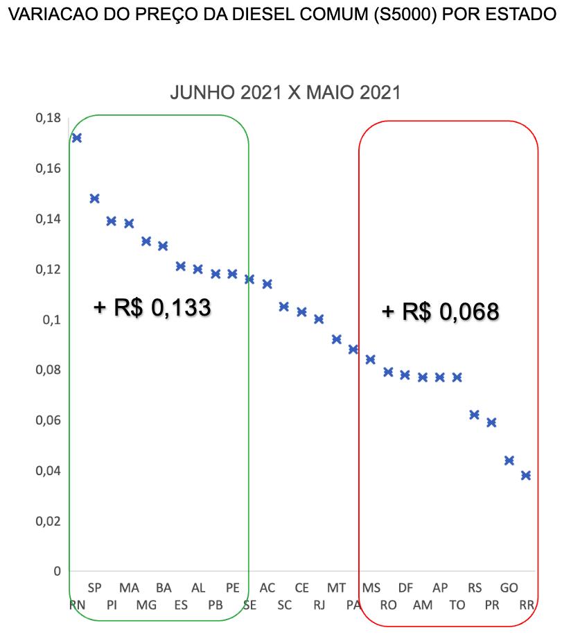 Variação no preço do diesel comum por estado no Brasil