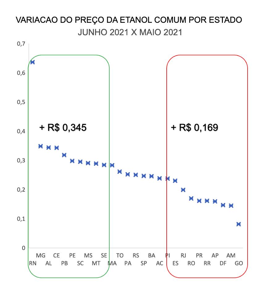 Variação do preço do Etanol Comum por estado no Brasil