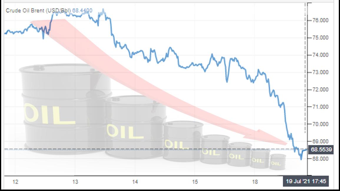 grafico com a variação no petróleo tipo brent