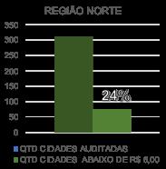 Preço da gasolina comum na região norte