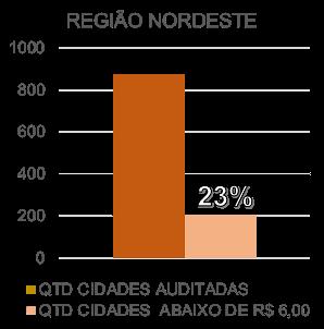 Preço da Gasolina Comum na região Nordeste