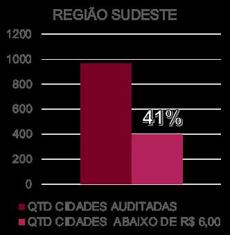 Preço da Gasolina Comum na região Sudeste
