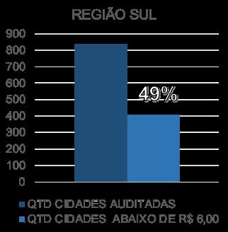 Preço da Gasolina Comum na região Sul