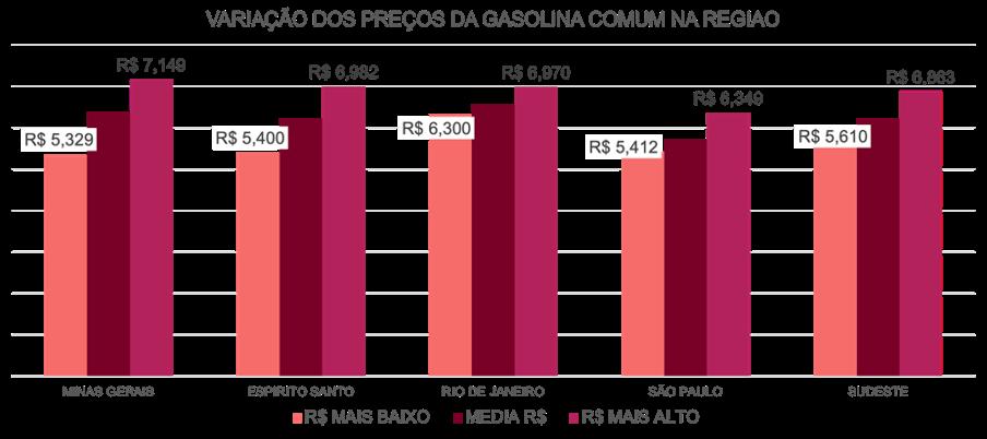Variação do preço da Gasolina Comum na região Sudeste do Brasil