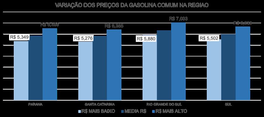 Variação do preço da Gasolina Comum na região Sul do Brasil