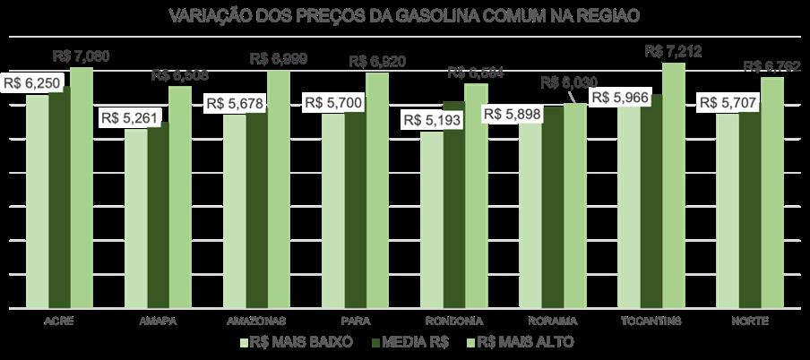 variação do preço da gasolina comum na região norte do Brasil